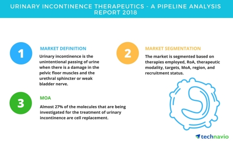 Technavio has published a new report on the drug development pipeline for urinary incontinence, including a detailed study of the pipeline molecules. (Graphic: Business Wire)