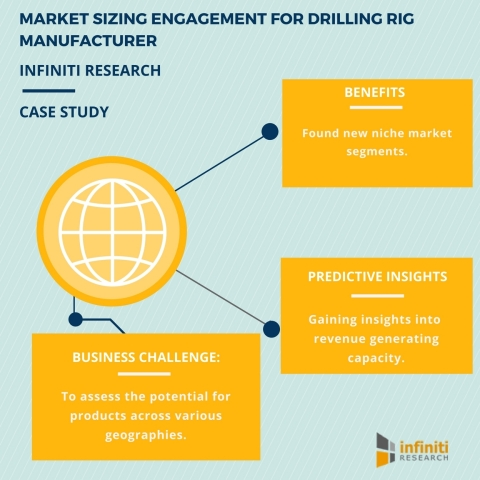 Market sizing engagement - how a drilling rig manufacturer minimized risks across multiple geographical locations (Graphic: Business Wire)