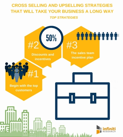 Cross Selling and Upselling Strategies That Will Take Your Business a Long Way. (Graphic: Business W ...