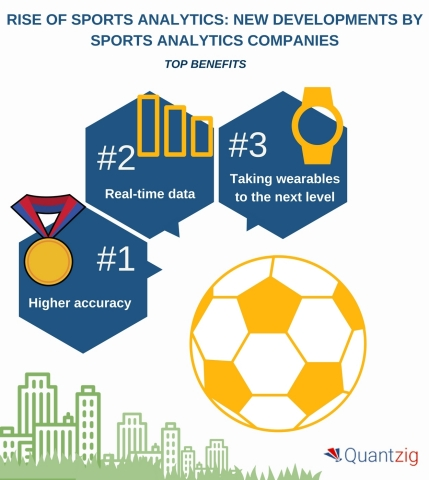 Rise of Sports Analytics - New Developments by Sports Analytics Companies and How Analytics in Sports is Changing the Way the Game is Played. (Graphic: Business Wire)
