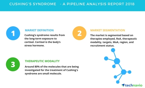Technavio has published a new report on the drug development pipeline for Cushing's syndrome, including a detailed study of the pipeline molecules. (Graphic: Business Wire)