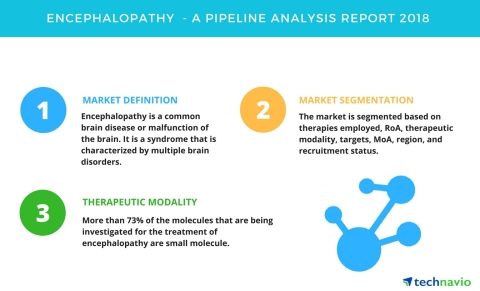 Technavio has published a new report on the drug development pipeline for encephalopathy, including a detailed study of the pipeline molecules. (Graphic: Business Wire)
