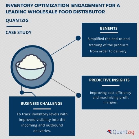 Inventory optimization solution for a wholesale food distributor client helped increase profit margins by 35% (Graphic: Business Wire)