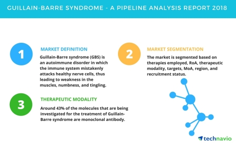 Technavio has published a new report on the drug development pipeline for Guillain-Barre syndrome, including a detailed study of the pipeline molecules. (Graphic: Business Wire)
