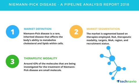 Technavio has published a new report on the drug development pipeline for Niemann-pick disease, including a detailed study of the pipeline molecules. (Graphic: Business Wire)