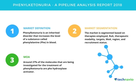 Technavio has published a new report on the drug development pipeline for phenylketonuria, including a detailed study of the pipeline molecules. (Graphic: Business Wire)