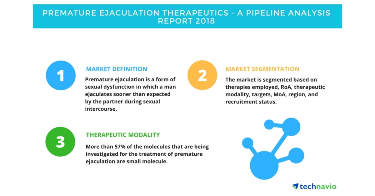global premature ejaculation market The report on premature ejaculation treatment market is a comprehensive study and presentation of drivers, restraints, opportunities, demand factors, market size, forecasts, and trends in the.