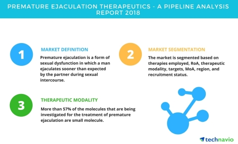 Technavio has published a new report on the drug development pipeline for premature ejaculation, including a detailed study of the pipeline molecules. (Graphic: Business Wire)
