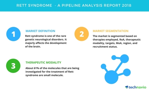 Technavio has published a new report on the drug development pipeline for Rett syndrome, including a detailed study of the pipeline molecules. (Graphic: Business Wire)