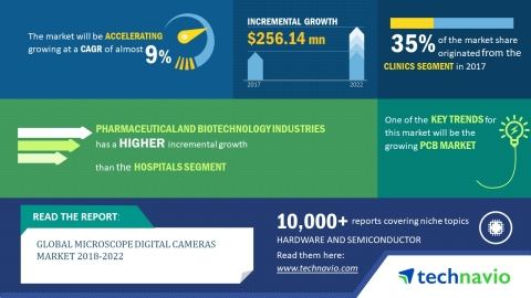 Technavio has published a new market research report on the microscope digital cameras market from 2018-2022.