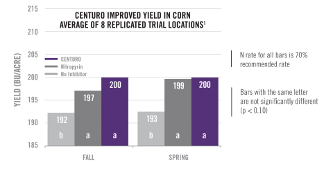 Across a two-year study in Nebraska, Illinois and Missouri, fall-applied CENTURO treated ammonia increased corn yield by an average of 8 bu/A compared to untreated fall-applied ammonia, and by an average of 7 bu/A in spring applications. (1)The underlying data was provided by University of Nebraska, University of Missouri, and the Illinois Fertilizer and Chemical Association under a Research Trial Financial Support Agreement with Koch Agronomic Services, LLC, and neither the university or institution, nor the individual researchers, endorse or recommend any product or service. (Graphic: Business Wire)