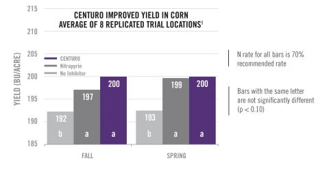 Across a two-year study in Nebraska, Illinois and Missouri, fall-applied CENTURO treated ammonia inc ...