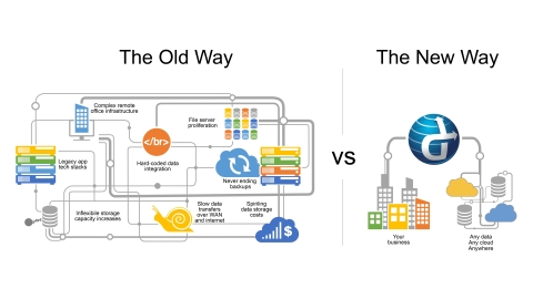 SoftNAS Cloud 4 addresses the impediments that block real-world cloud adoption, revolving around common cloud storage uses cases: primary and secondary cloud file storage, workload and application cloud migration, hybrid cloud and synthetic cloud backups. (Graphic: Business Wire)