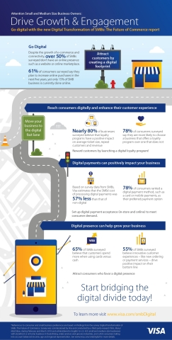 Digital Transformation of SMBs: The Future of Commerce (Graphic: Business Wire)