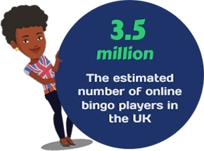 UK bingo players online increase (Photo: Business Wire)