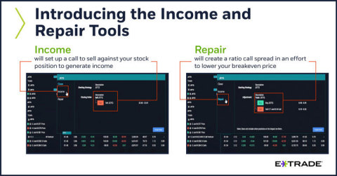 With one click, traders can now tack options strategies onto an existing stock position to either of ...