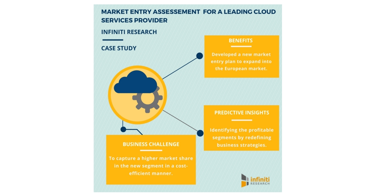 Market Entry Assessment Tips To Develop A Win Strategy