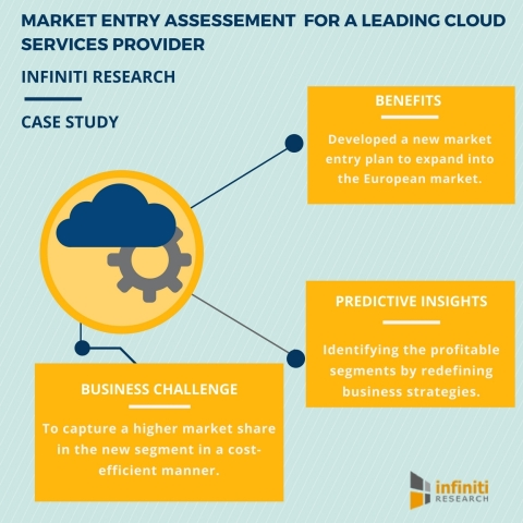 Market Entry Assessment for a Leading Cloud Services Provider (Graphic: Business Wire)