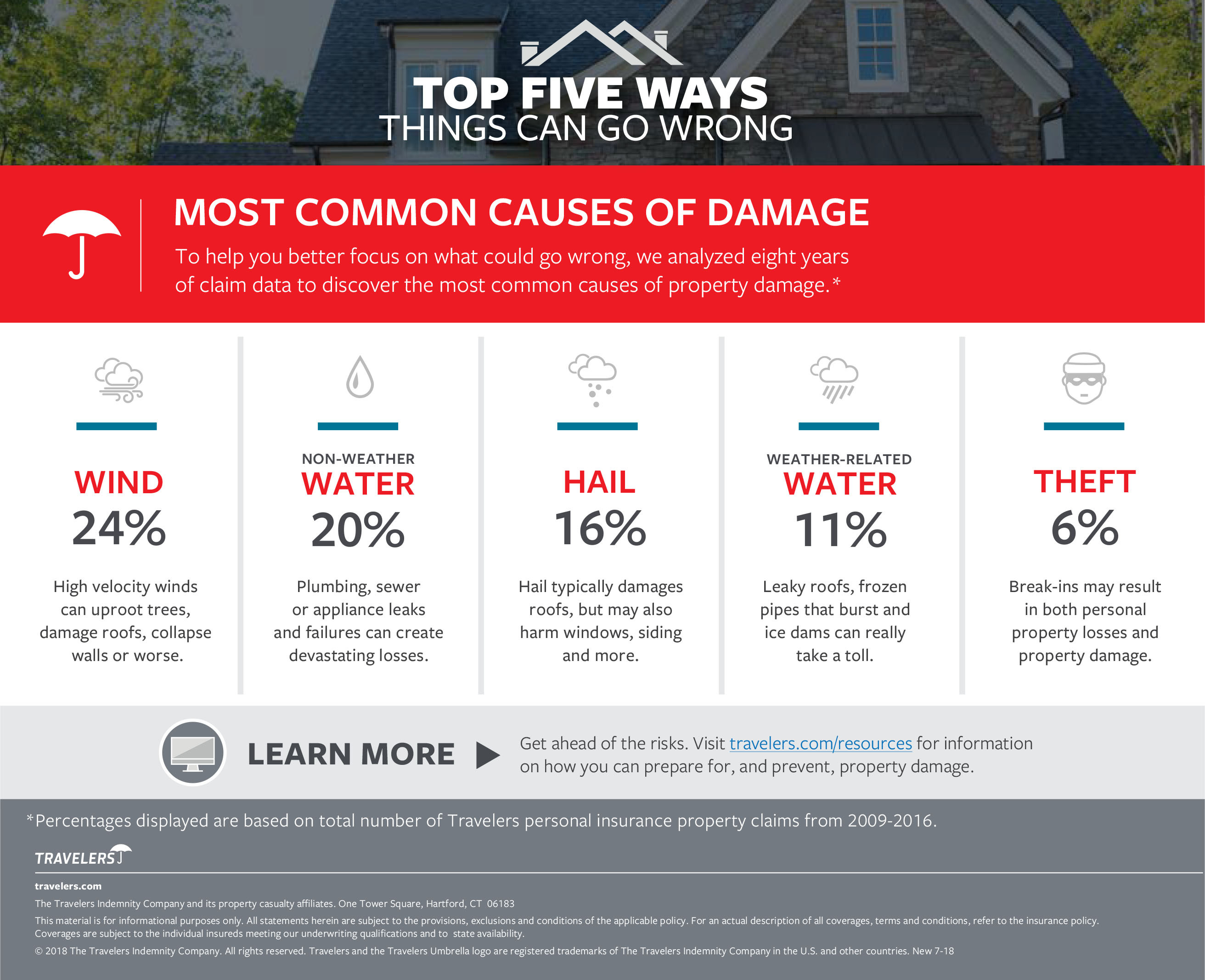 Travelers Identifies Top Causes of Home Damage | Business Wire