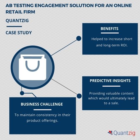 ONLINE RETAILING FIRM LEVERAGES AB TESTING TO IDENTIFY A WINNING COMBINATION OF ELEMENTS FOR SUCCESSFUL PRODUCT SALES (Graphic: Business Wire)