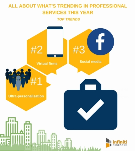 Think You Know All About What's Trending in Professional Services This Year Take a Look. (Graphic: Business Wire)