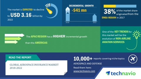 Technavio has published a new market research report on the global aerospace insurance market from 2018-2022. (Graphic: Business Wire)