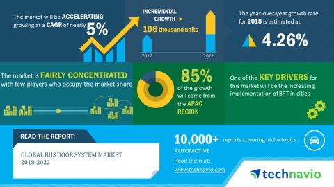 Technavio has published a new market research report on the global bus door system market from 2018-2022. (Graphic: Business Wire)