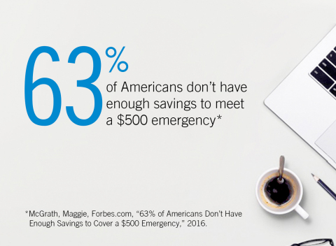63% of Americans don't have enough savings to meet a $500 emergency.
