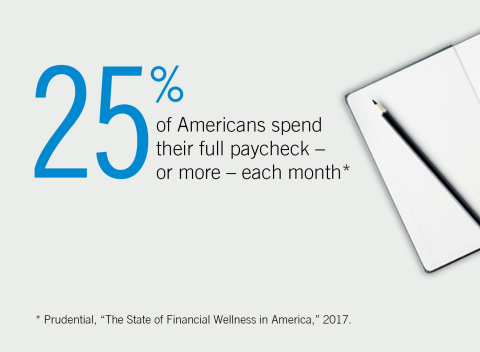 """25% of Americans spend their full paycheck -- or more -- each month.* Prudential, """"The State of Financial Wellness in America,"""" 2017."""