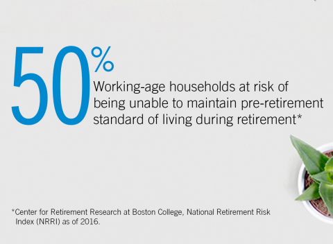 50% Working-age households at risk of being unable to maintain pre-retirement standard of living during retirement