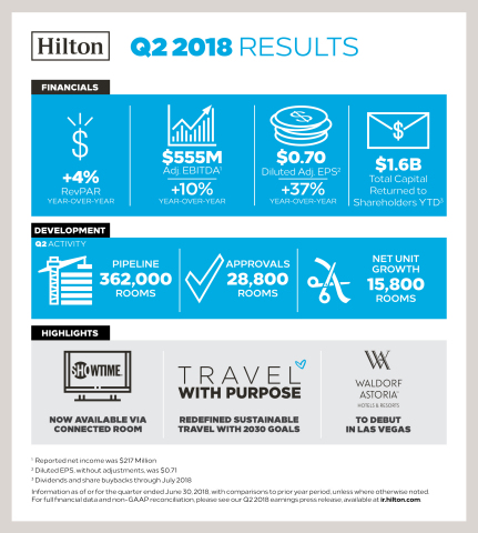 Hilton Reports FY18 Q2 Results (Graphic: Business Wire)