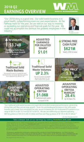 2018 Q2 Earnings Overview (Graphic: Business Wire)