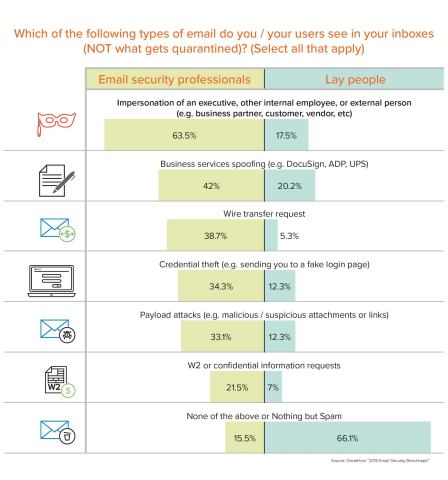 GreatHorn's email security survey demonstrates that it's not just ultra-sophisticated and personalized phishing attacks that make it past legacy email security solutions. (Graphic: GreatHorn)