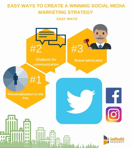 Create a Winning Social Media Marketing Strategy in 5 Easy Ways. (Graphic: Business Wire
