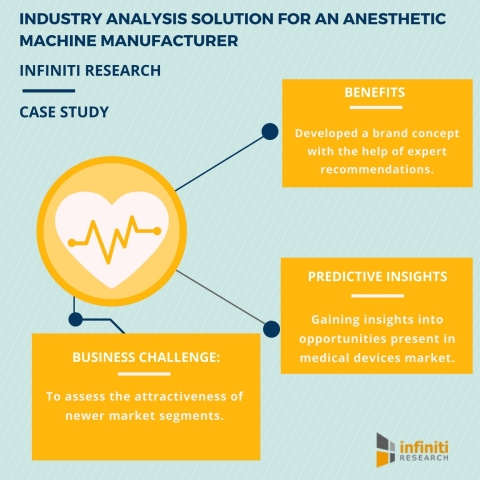 INDUSTRY ANALYSIS FOR A LEADING ANESTHETIC MACHINE MANUFACTURER (Graphic: Business Wire)