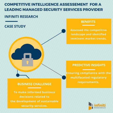 Competitive Intelligence Engagement: Helping a Managed Security Services Provider to Develop Strategic Agility to Thrive in a Fast-Paced Market (Graphic: Business Wire)