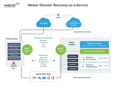 Webair Disaster Recovery-as-a-Service (DRaaS) (Photo: Business Wire)
