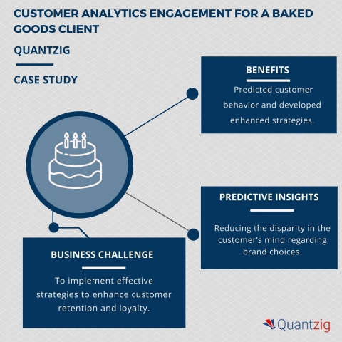 Customer analytics engagement for a baked goods client helped enhance customer retention and loyalty (Graphic: Business Wire)