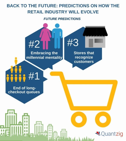 Back to the Future - 5 Predictions on How the Retail Industry Will Evolve (Graphic: Business Wire)