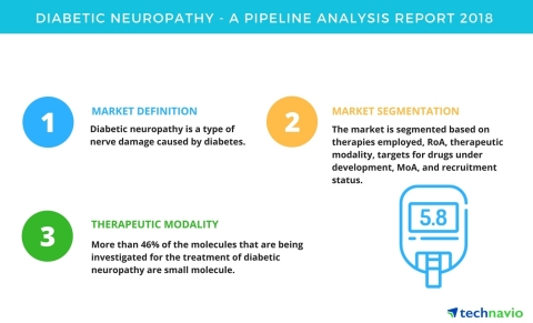 Technavio has published a new report on the drug development pipeline for diabetic neuropathy, inclu ...