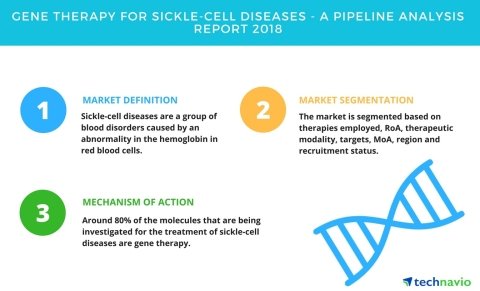Technavio has published a new report on the drug development pipeline for gene therapy for sickle-cell diseases, including a detailed study of the pipeline molecules. (Graphic: Business Wire)