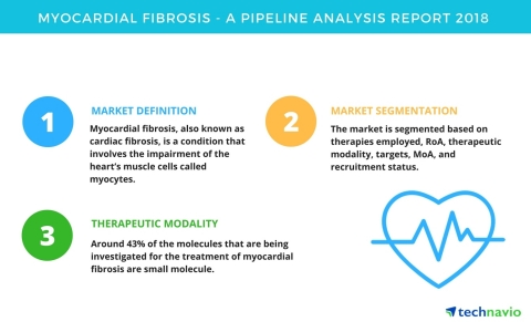 Technavio has published a new report on the drug development pipeline for myocardial fibrosis, including a detailed study of the pipeline molecules. (Graphic: Business Wire)