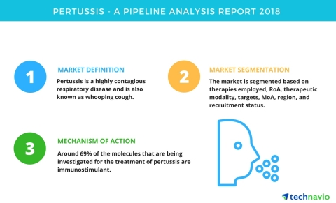 Technavio has published a new report on the drug development pipeline for pertussis, including a detailed study of the pipeline molecules. (Graphic: Business Wire)