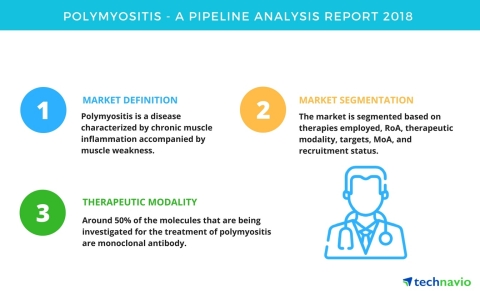 Technavio has published a new report on the drug development pipeline for polymyositis, including a detailed study of the pipeline molecules. (Graphic: Business Wire)
