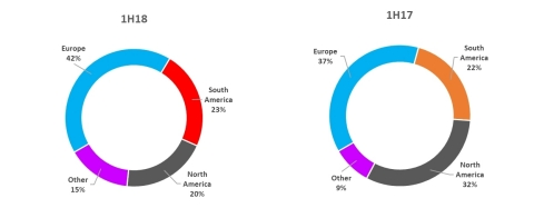 Sales by Region (Destination) (Graphic: Business Wire)