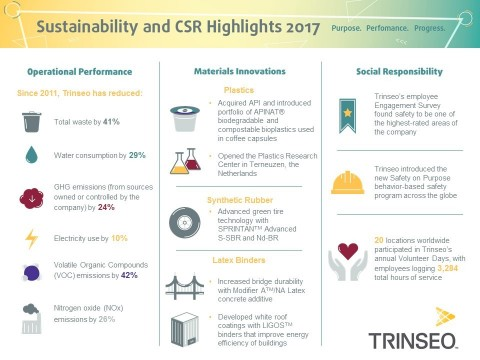 Trinseo has continued its trend of reducing its environmental footprint, as measured by a range of environmental performance indicators, since its first report in 2011. This infographic depicts the highlights from Trinseo's 2018 Sustainability and CSR Report. (Graphic: Business Wire)