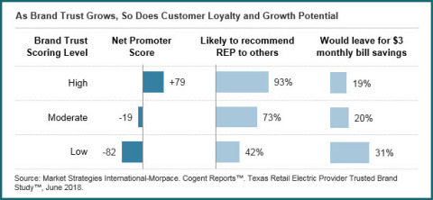 As Brand Trust Grows, So Does Customer Loyalty and Growth Potential (Graphic: Business Wire)