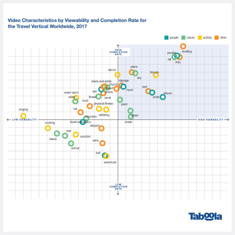 Video Characteristics by Viewability and Completion Rate for the Travel Vertical Worldwide, Taboola 2017 (Photo: Business Wire)