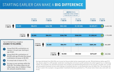 Starting early can make a big difference. (Graphic: Business Wire)