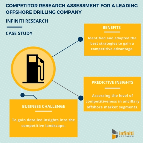 Competitor Research for a Leading Offshore Drilling Company (Graphic: Business Wire)